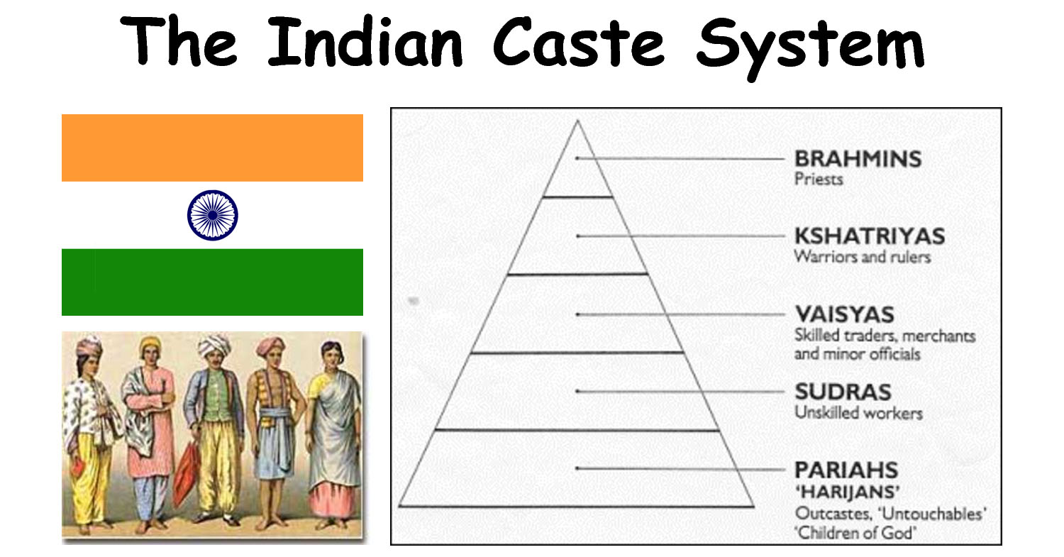 global inequality and caste systems A system of graded inequality in which castes are arranged according to an ascending scale of reverence, and a descending scale of contempt ie as you go up the caste system, the power and status of a caste group increases and as you go down the scale the degree of contempt for the caste increases, as these castes have no power, are of low.